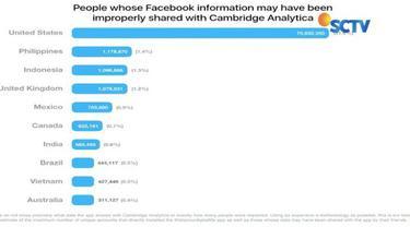 Dari 87 juta data pengguna Facebook yang bocor, data pengguna dari Indonesia turut bocor dan bertengger di urutan tiga dengan jumlah satu juta lebih, di bawah Amerika Serikat. Wow!