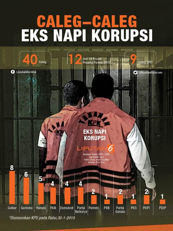 Infografis Caleg-Caleg Eks Napi Koruptor. (Liputan6.com/Triyasni)