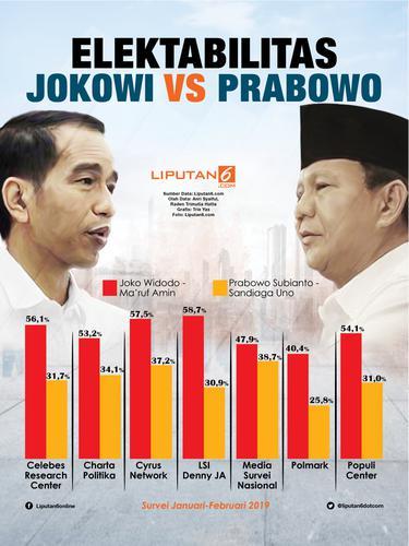 Infografis Elektabilitas Jokowi Vs Prabowo