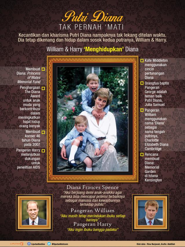 Infografis Putri Diana (Liputan6.com/Abdillah)