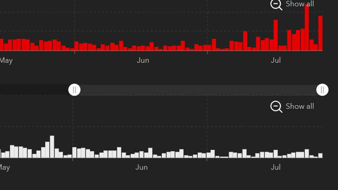 Grafik kasus harian (merah) dan kematian (putih) akibat COVID-19 di AS, Rabu (28/7/2021). Dok: JHU