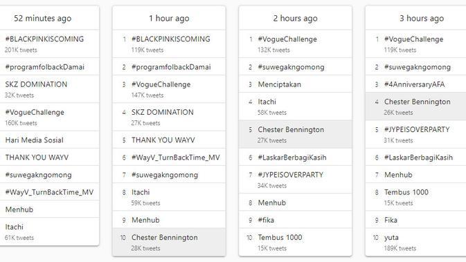 Hari Media Sosial Nasional Jadi Trending Topic