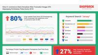 Trafik kunjungan e-commerce saat Piala Dunia 2018 (Infografis: Shopback)