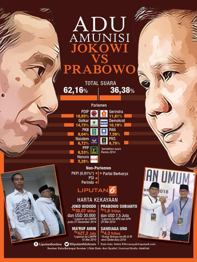 Adu Taktik Jokowi Vs Prabowo