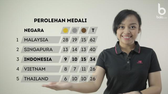Berita Video Wushu Indonesia kembali menyumbangkan emas bagi Indonesia dan perenang Indonesia, Siman Sudartawa pecahkan rekor SEA Games.