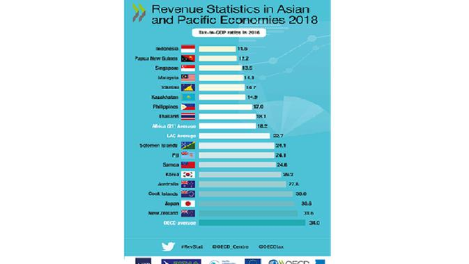 Rasio pajak negara-negara Asia Pasifik 2018 (oecd.org)