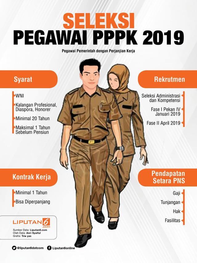 Infografis Seleksi Pegawai PPPK 2019