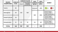 Rincian nilai ambang batas PPPK 2021 untuk jabatan fungsional (Foto: Instagram Kementerian PANRB)