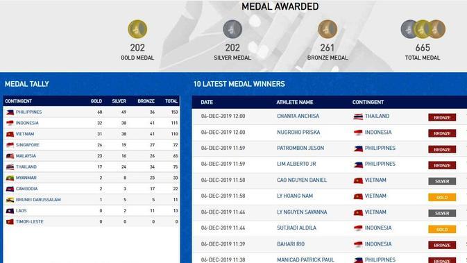 Rekap Medali SEA Games 2019, Jumat (6/12/2019) pukul 12.00 WIB