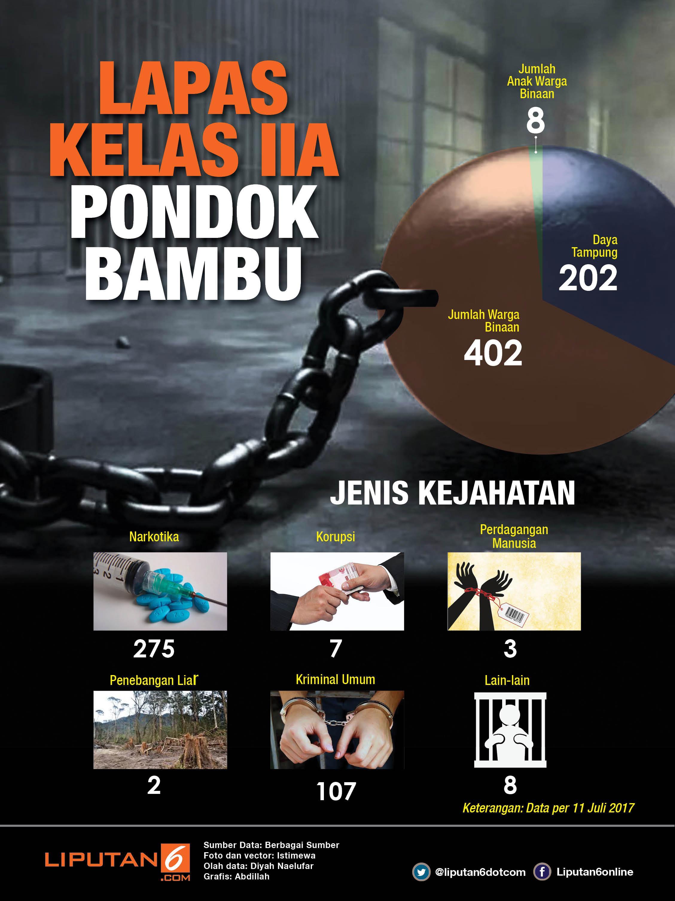 Infografis Lapas Pondok Bambu (Liputan6.com/Abdillah)