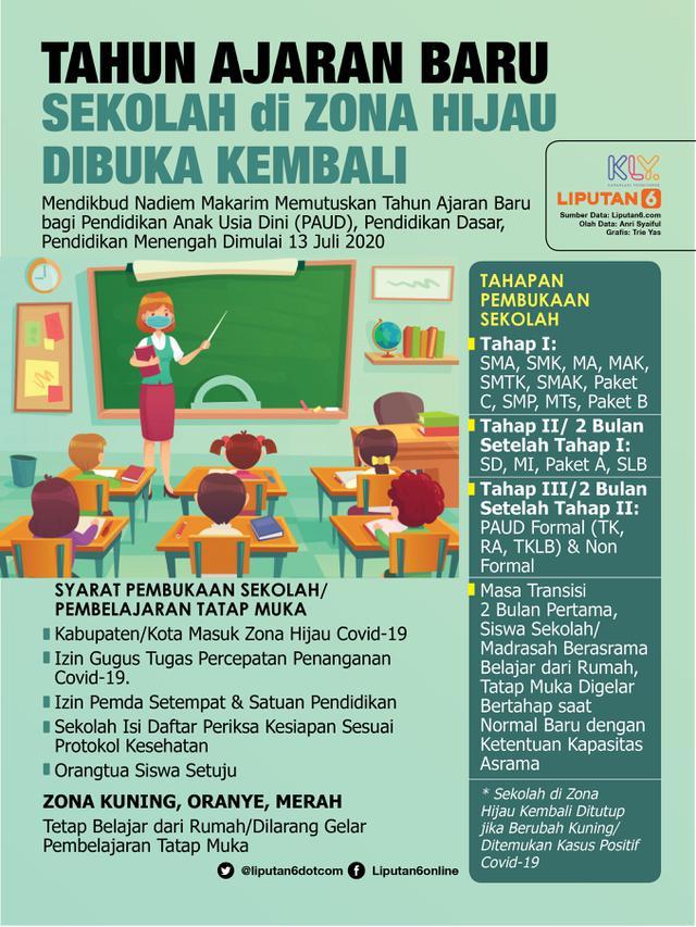 Infografis Tahun Ajaran Baru, Sekolah di Zona Hijau Dibuka Kembali. (Liputan6.com/Trieyasni)