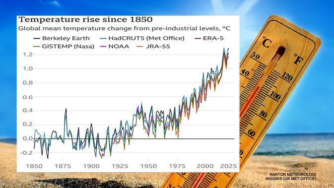 Kenaikan suhu bumi sejak 1850 (UK Met Office)