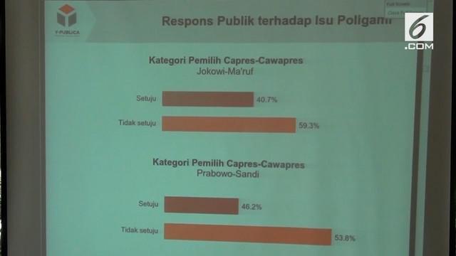Y Publika melakukan survey Pilpres 2019 dengan spesifikasi suara perempuan Indonesia. Hasilnya mayoritas responden masih memilih Jokowi di Pilpres 2019.