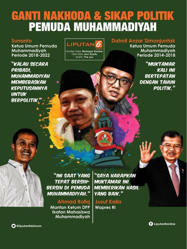 Infografis Ganti Nakhoda dan Sikap Politik Pemuda Muhammadiyah. (Liputan6.com/Triyasni)