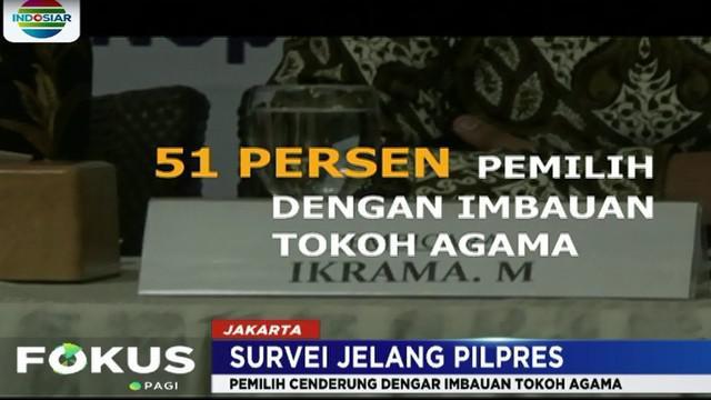 Yang menarik dari survei ini, ternyata sebagian pengikut Abdul Somad dan Rizieq Shihab ada juga yang memilih pasangan Jokowi-Ma'ruf.