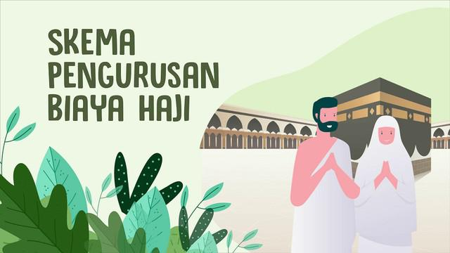 Berikut tiga skema pilihan Biaya Perjalanan Ibadah Haji (Bipih).