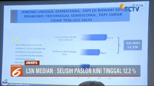 Lima bulan jelang Pilpres 2019, selisih survei pasangan calon Jokowi-Ma'ruf Amin  dan Prabowo-Sandiaga mencapai 12,2 persen.