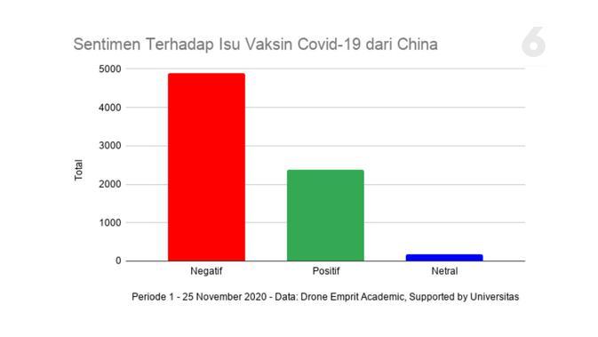Sentimen Terhadap Isu Vaksin Covid-19 dari China. Data: Drone Emprit Academic, Supported by Universitas Islam Indonesia