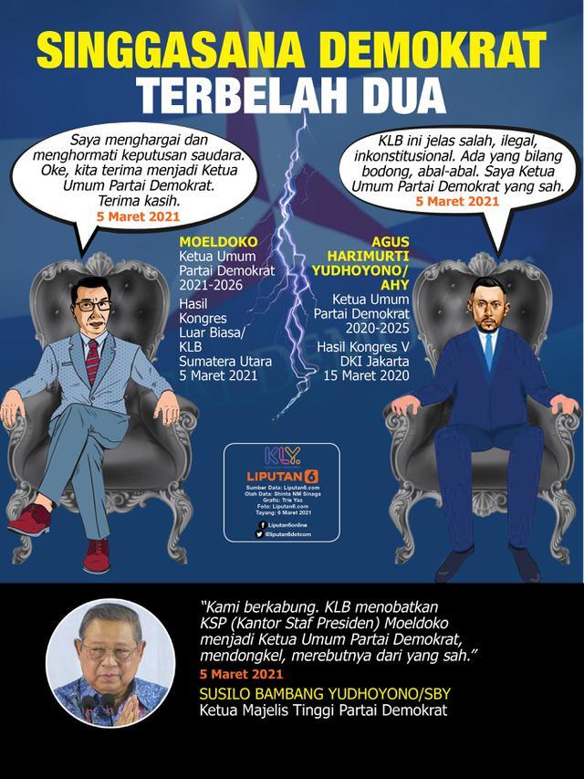 Infografis Singgasana Demokrat Terbelah Dua