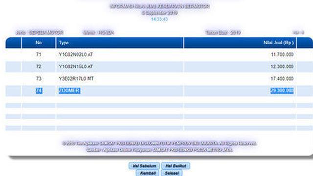 Honda Zoomer terdaftar di Samsat