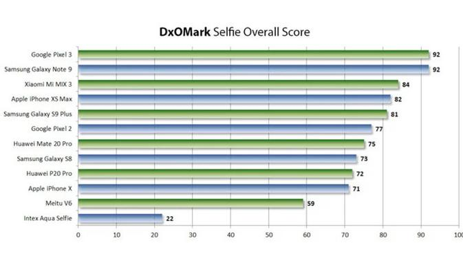 Skor kamera selfie smartphone secara keseluruhan. Dok: DxOMark