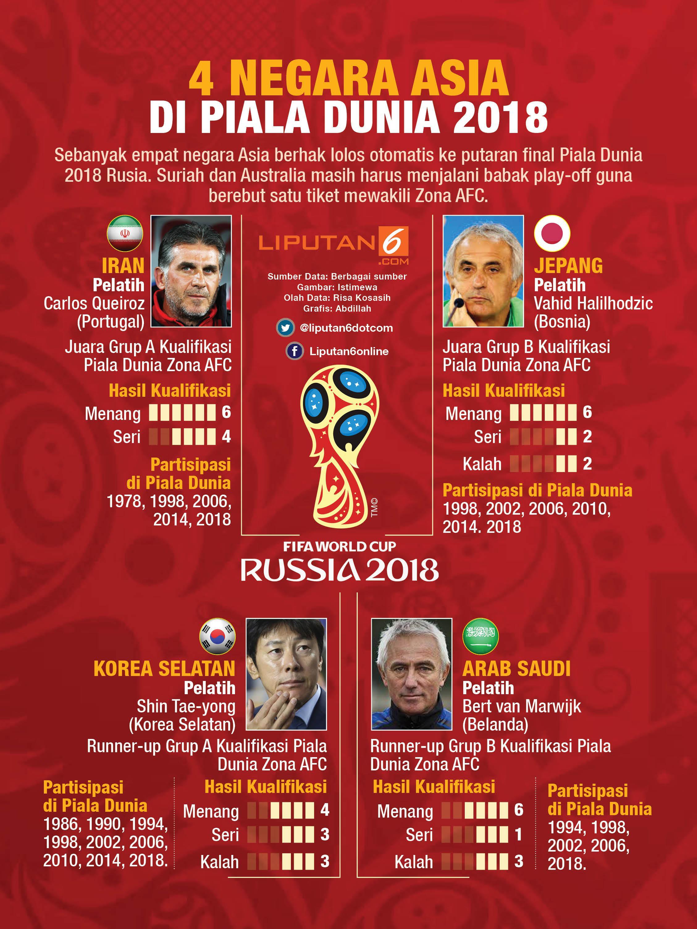 AFC Bangga Korsel Arab Saudi Lolos Piala Dunia 2018 Bola