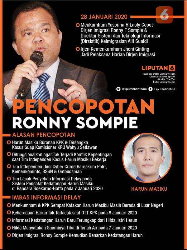 Infografis Pencopotan Ronny Sompie. (Liputan6.com/Triyasni)