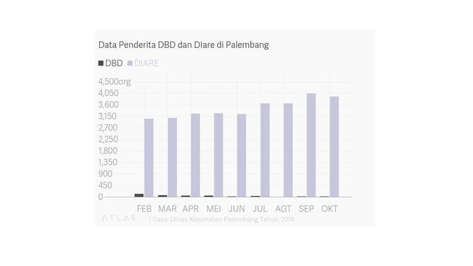 Data Penderita DBD dan Diare di Palembang - Dinkes Palembang Tahun 2019