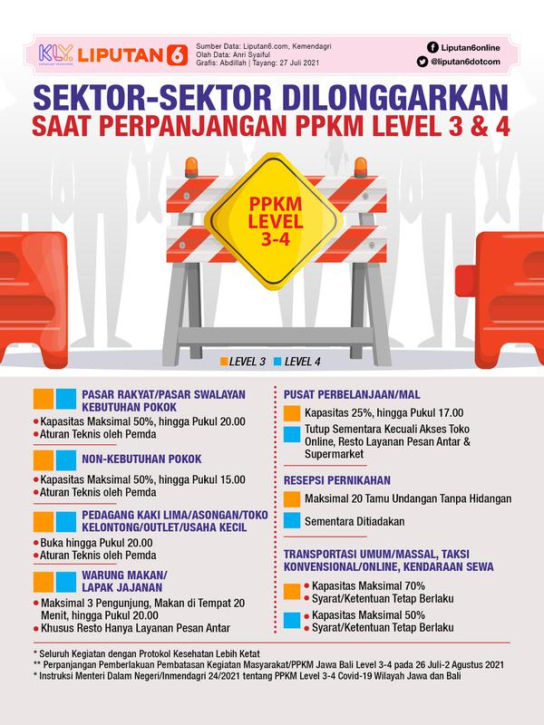 Infografis Sektor-Sektor Dilonggarkan Saat Level PPKM 3 dan 4. (Liputan6.com/Abdillah)