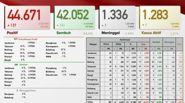 Update Covid-19 di Bali