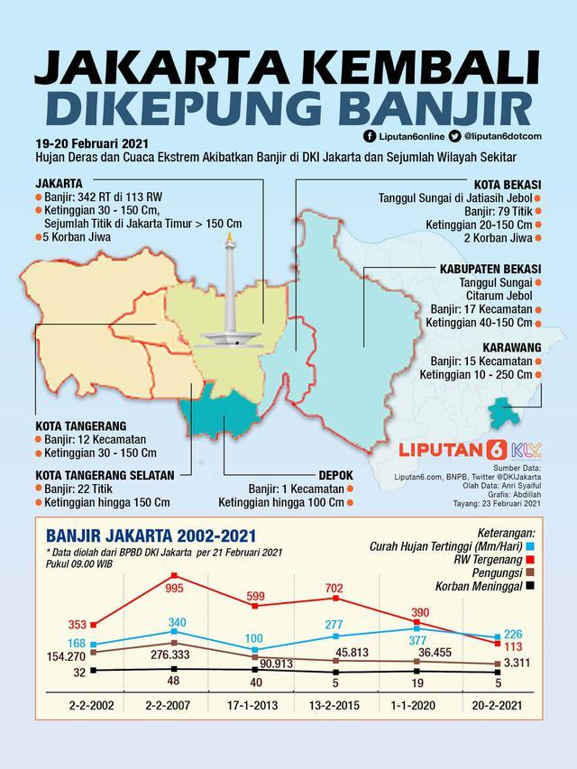 Infografis Jakarta Kembali Dikepung Banjir. (Liputan6.com/Abdillah)