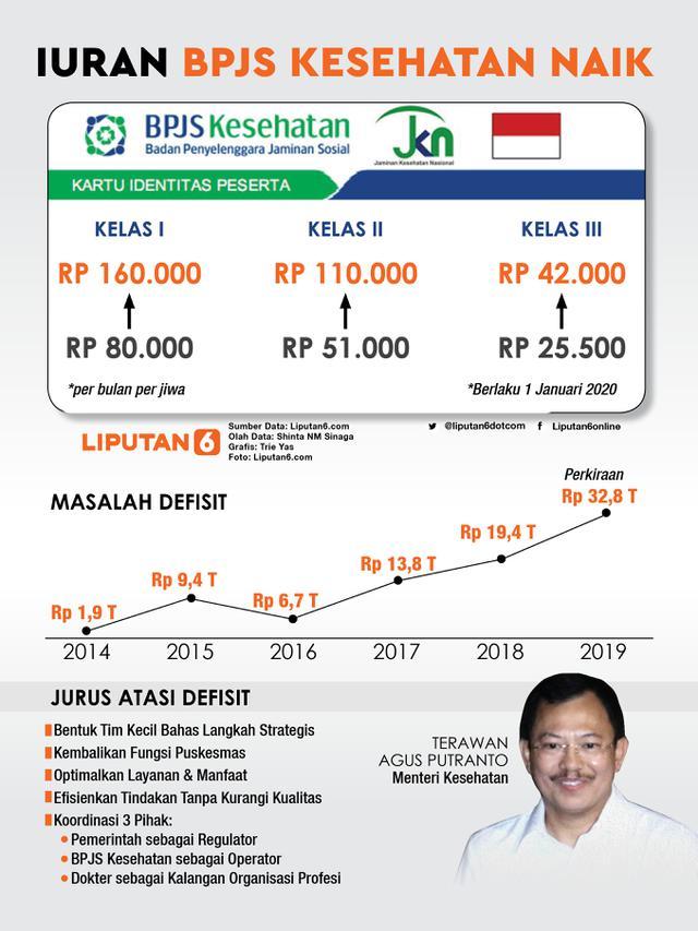 Infografis Iuran BPJS Kesehatan Naik