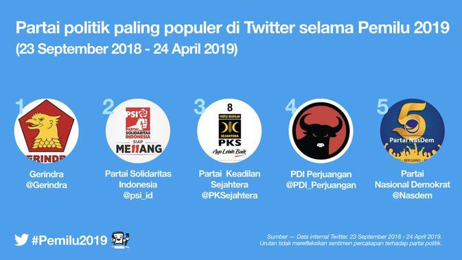 Parpol paling populer di Pemilu 2019.Dok: Twitter