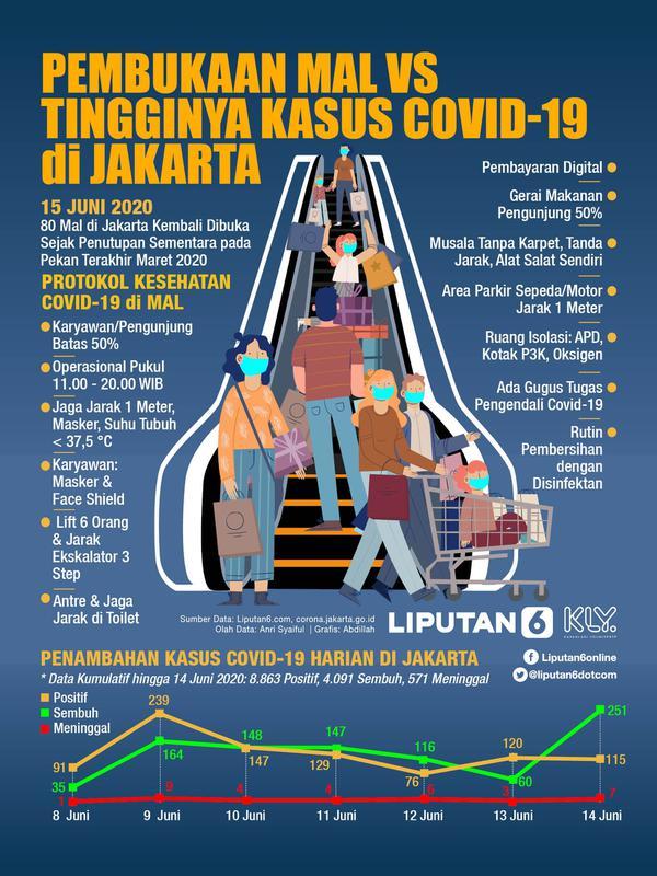 Infografis Pembukaan Mal Vs Tingginya Kasus Covid-19 di Jakarta. (Liputan6.com/Abdillah)