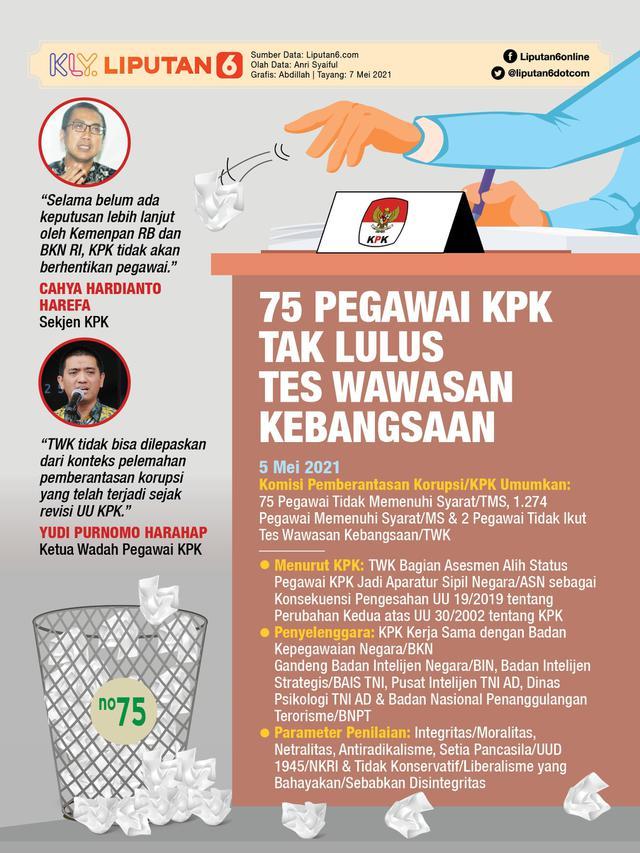 Infografis 75 Pegawai KPK Tak Lulus Tes Wawasan Kebangsaan. (Liputan6.com/Abdillah)
