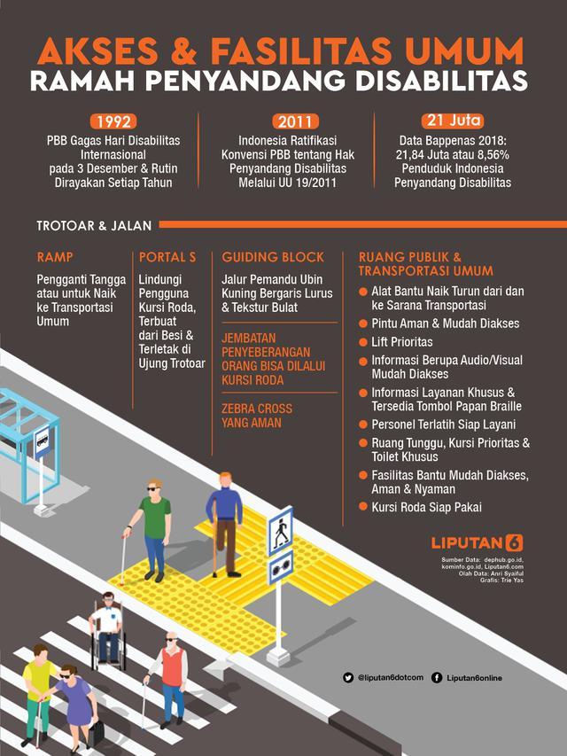 Infografis Akses dan Fasilitas Umum Ramah Penyandang Disabilitas