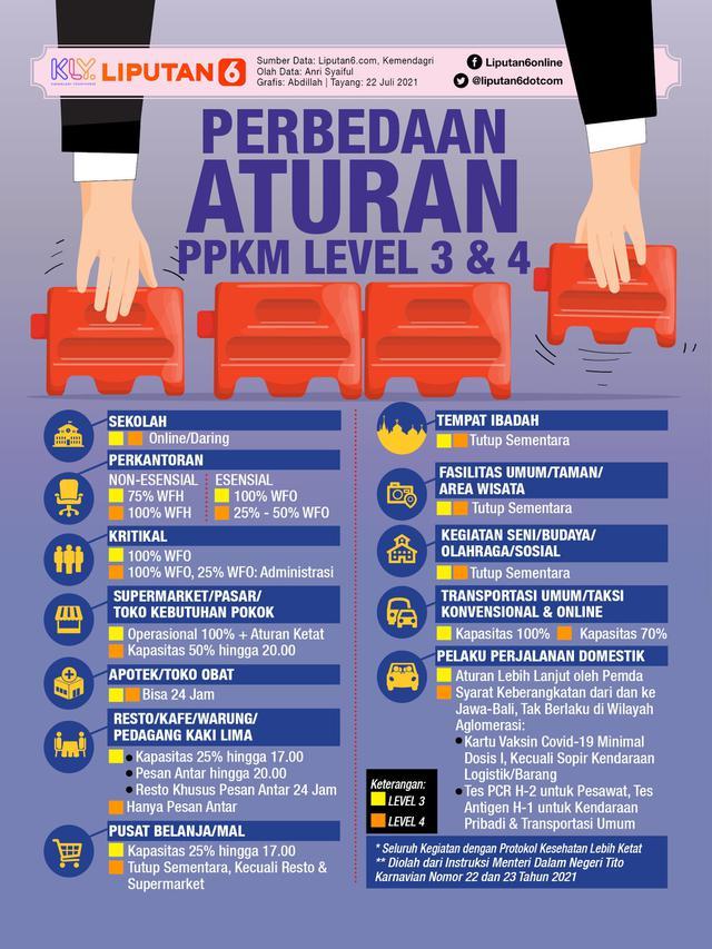 Infografis Perbedaan Aturan PPKM Level 3 dan 4. (Liputan6.com/Abdillah)