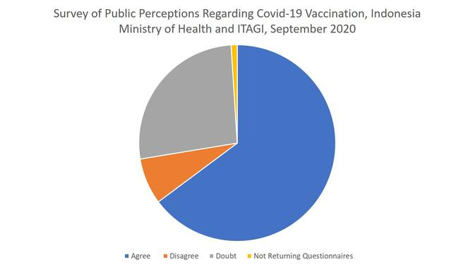 Survey of Public Perceptions Regarding Covid-19 Vaccination, Indonesia Ministry of Health and ITAGI, September 2020