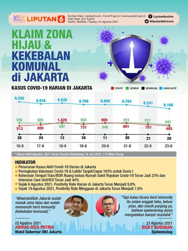 Infografis Klaim Zona Hijau dan Kekebalan Komunal di Jakarta. (Liputan6.com/Abdillah)