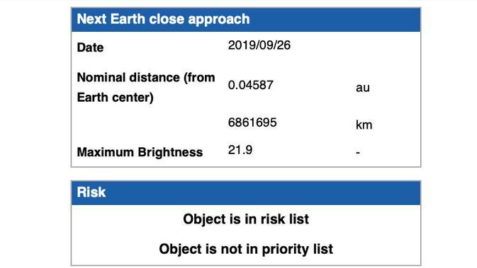 Badan Antariksa Eropa menyatakan Asteroid 2006 QV89 tidak berbahaya (ESA)