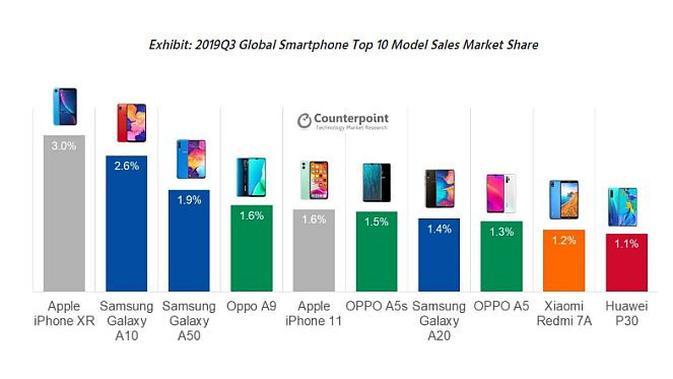 Data pangsa pasar penjualan smartphone global berdasarkan model (screenshot via Counterpoint)