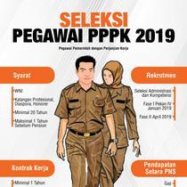 Infografis Seleksi Pegawai PPPK 2019. (Liputan6.com/Triyasni)