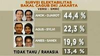 Dengan keunggulan tersebut SMRC memprediksi petahana berpotensi memenangkan Pilkada DKI dengan satu putaran saja.