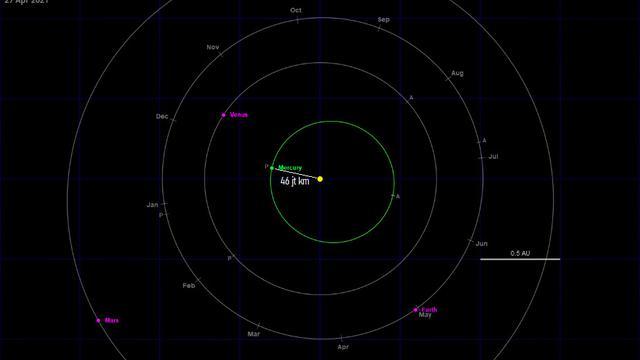 Orbit Merkurius ketika Perihelion. Sumber: in-the-sky.org via LAPAN.or.id