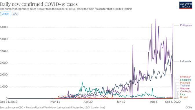 Grafik Kasus Corona Covid 19 Indonesia Terus Meroket Tinggi Di Asean Global Liputan6 Com