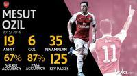 Data Pemain Bintang Mesut Ozil (Bola.com/Adreanus Titus)