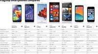 Smartphone mana yang cocok untuk Anda, Apakah smartphone flagship dengan harga selangit, atau smartphone entry level yang ramah kantong?