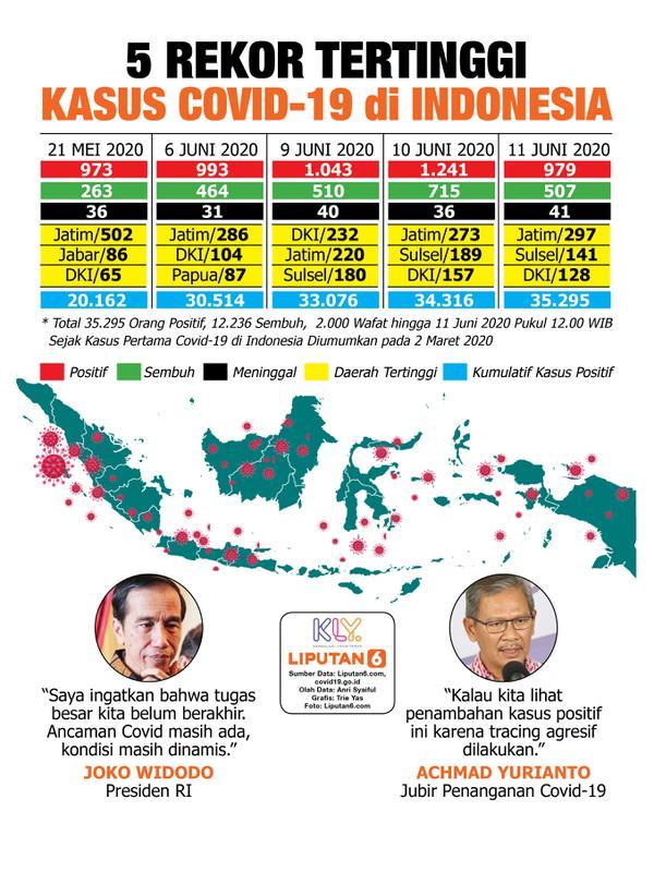 Infografis 5 Rekor Tertinggi Kasus Corona Covid-19 di Indonesia. (Liputan6.com/Trieyasni)