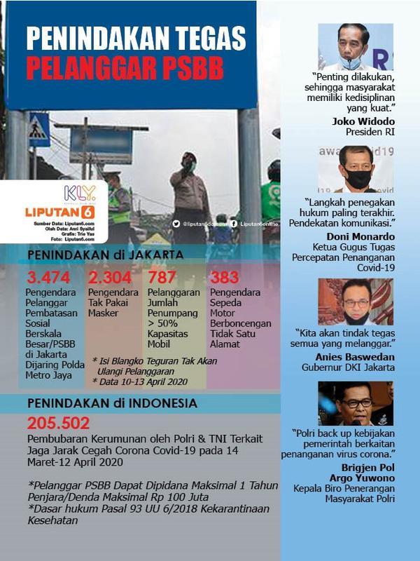 Infografis Penindakan Tegas Pelanggar PSBB. (Liputan6.com/Trieyasni)