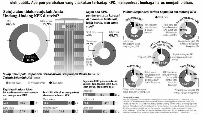 Survei Litbang Kompas sebut mayoritas publik dukung Revisi UU KPK